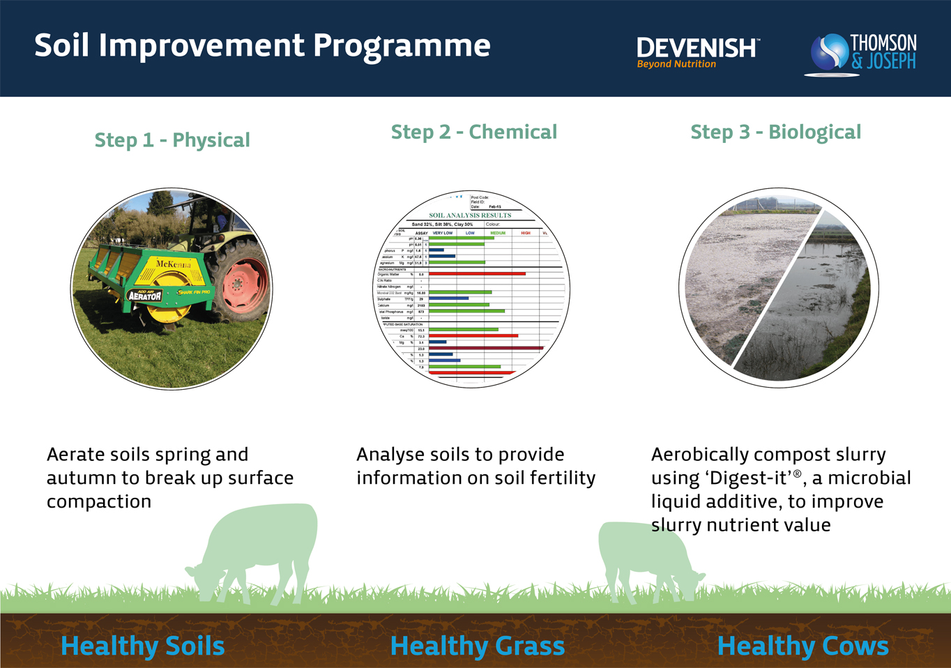 Three step soil improvement programme