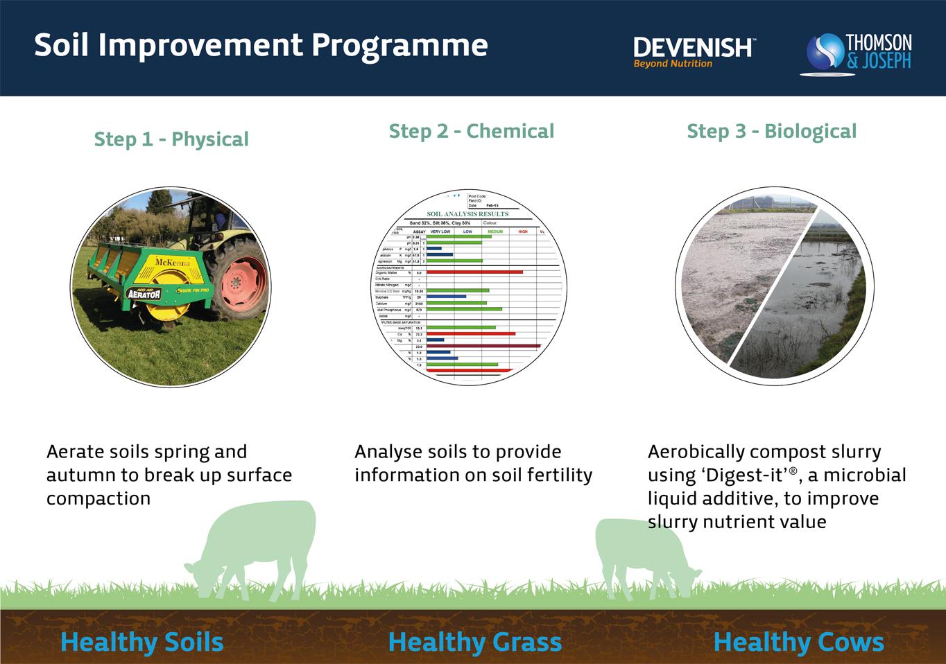 Soil improvement programme devenish nutrition for Soil improvement